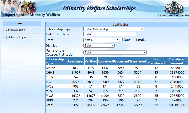 Scholarship Statistics (Fresh)