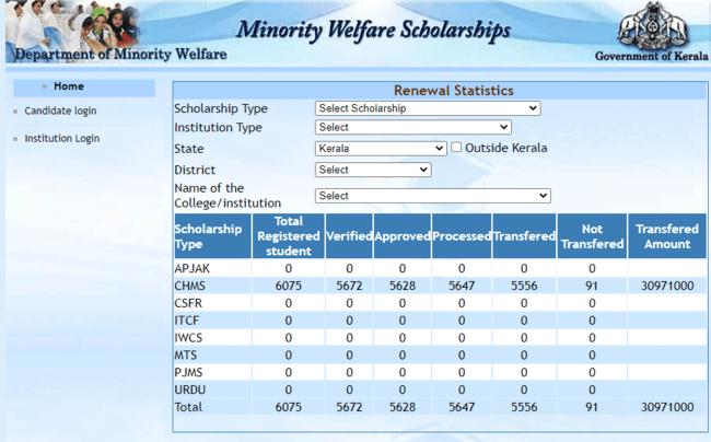 Scholarship Statistics (Renewal)